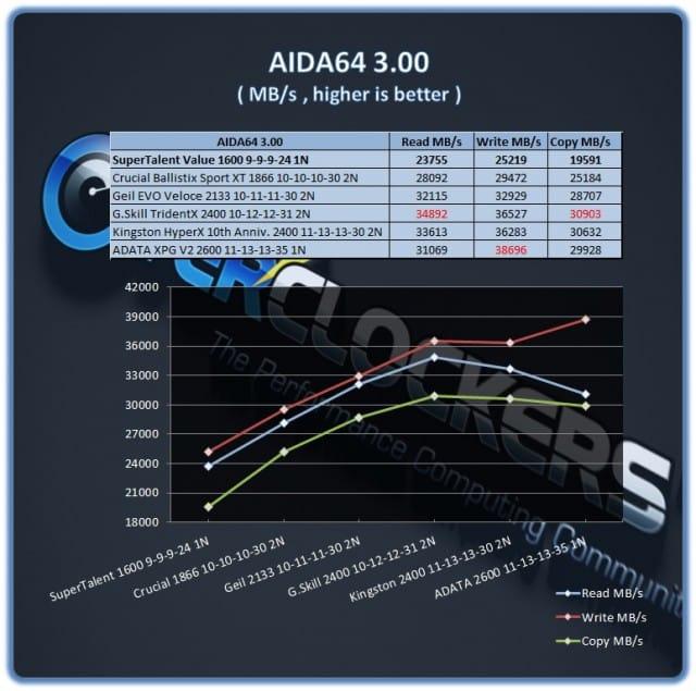 Super Talent DDR3-1600 9-9-9-24 - AIDA64 3.0