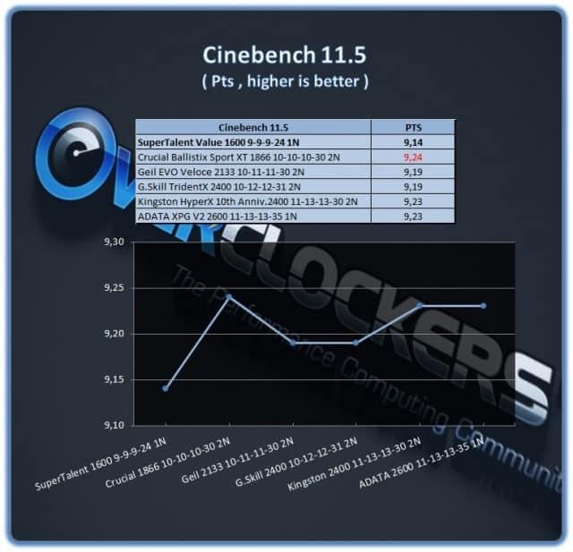 Super Talent DDR3-1600 9-9-9-24 - Cinebench 11.5