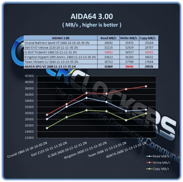 ADATA XPG 16GB 2600 - AIDA64