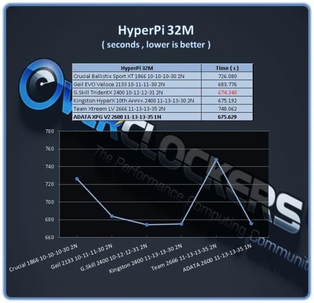 ADATA XPG 16GB 2600 - HyperPi 32M