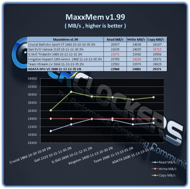 ADATA XPG 16GB 2600 - MaxxMem