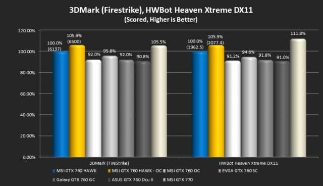 3DMark (Firestrike) and Unigine Heaven (Hwbot)