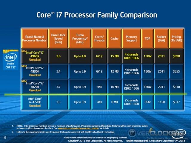 Processor Positioning