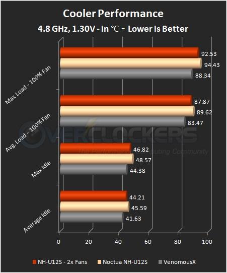 4.8 GHz / 1.30 V Testing