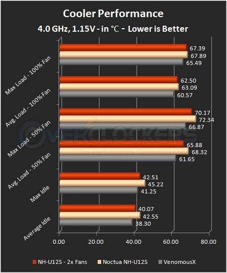 4.0 GHz / 1.15 V Testing