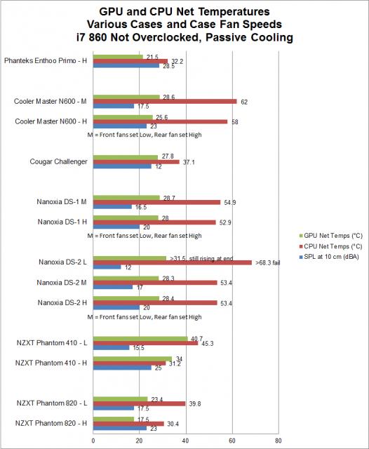 GPU and CPU Net Temps