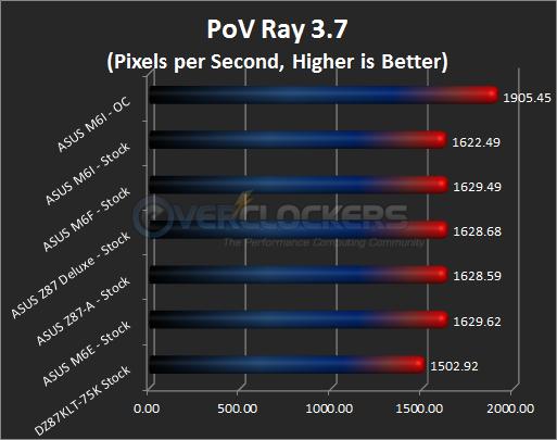 PoV Ray 3.7 Results