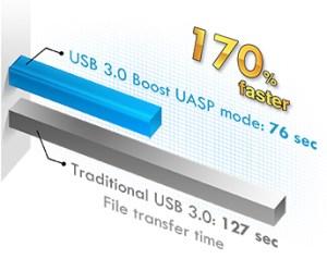 USB3 Transfer Speed Boost
