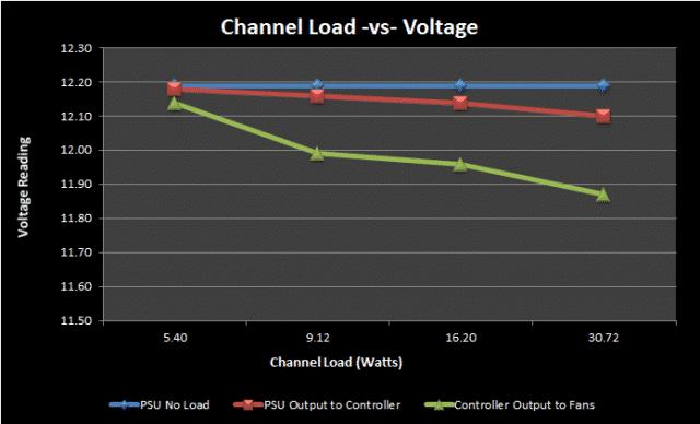 Voltage Under Load