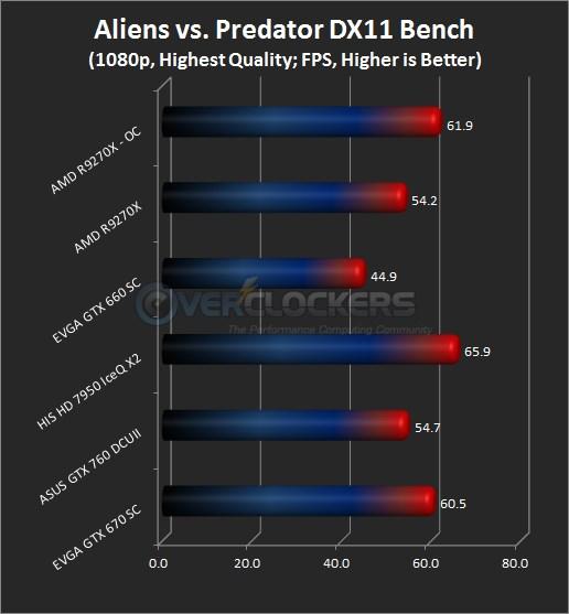 Aliens vs. Predator Results