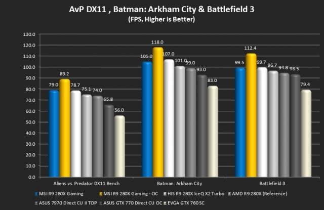 Alien vs. Predator, Batman:Arkham City, and Battlefield 3