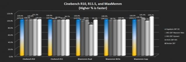 Cinebench and Maxmemm