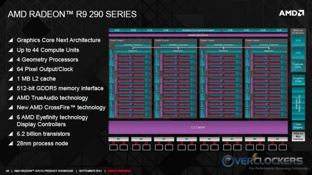 GCN R9 290 Architecture