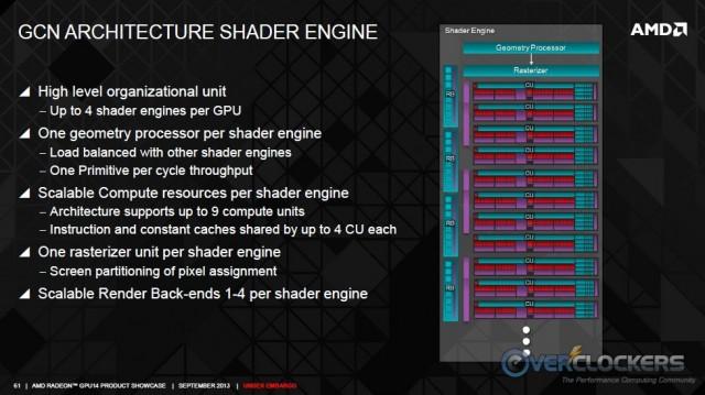GCN Shader Engine