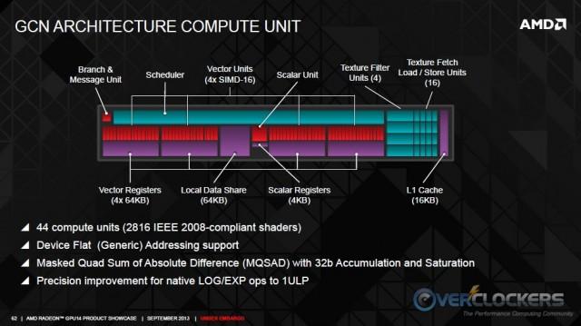 GCN Compute Unit
