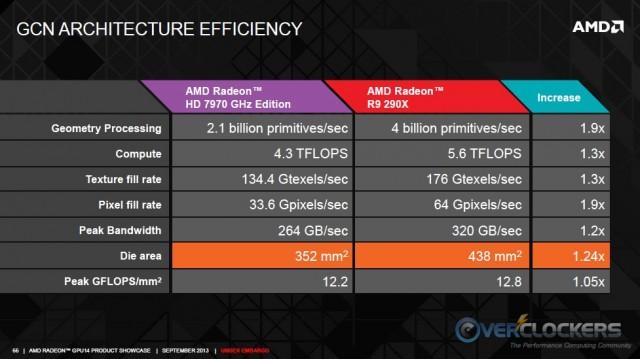 GCN Architecture Efficiency Comparison
