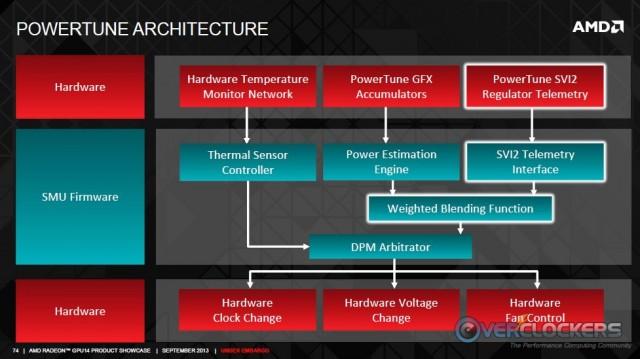 PowerTune Architecture