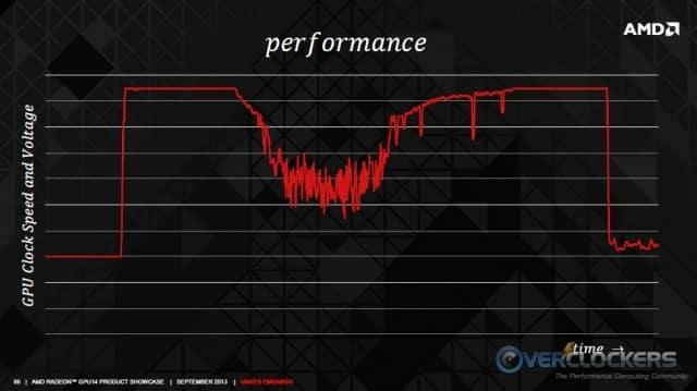 Power Plus Temps Equals Performance Regulation