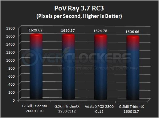 PoV Ray