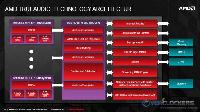 TrueAudio Architecture