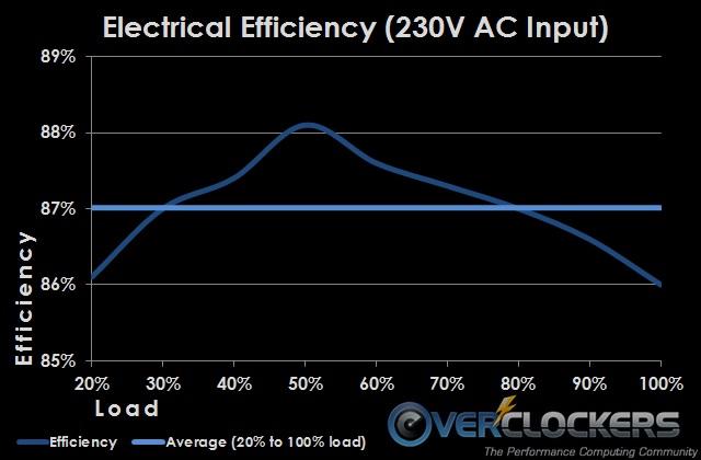 AHCG750efficiency