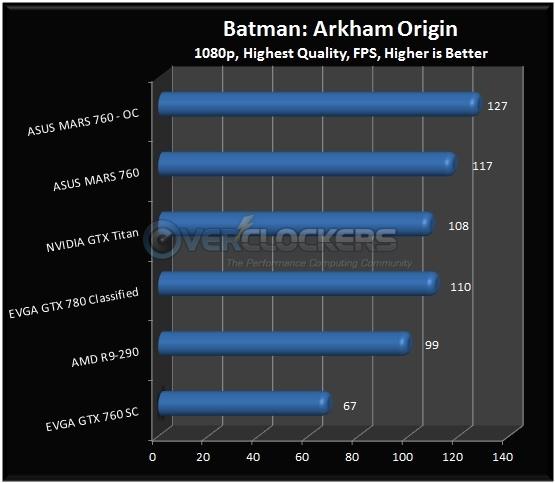 Btaman: Arkham Origin Results