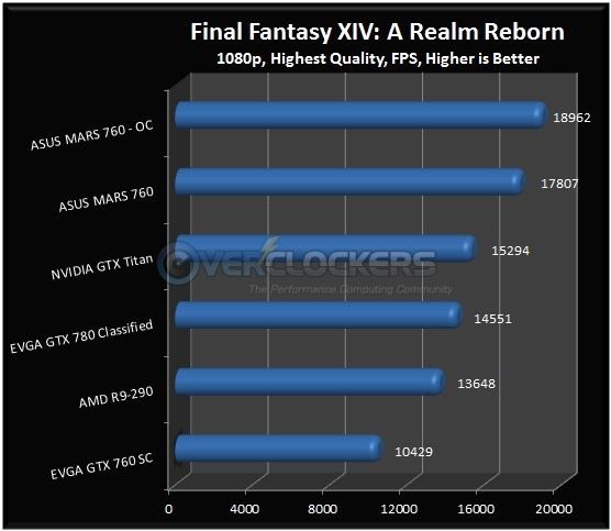 Final Fantasy: ARR Results