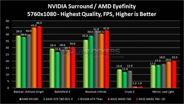 NVIDIA Surround / AMD Eyefinity Results