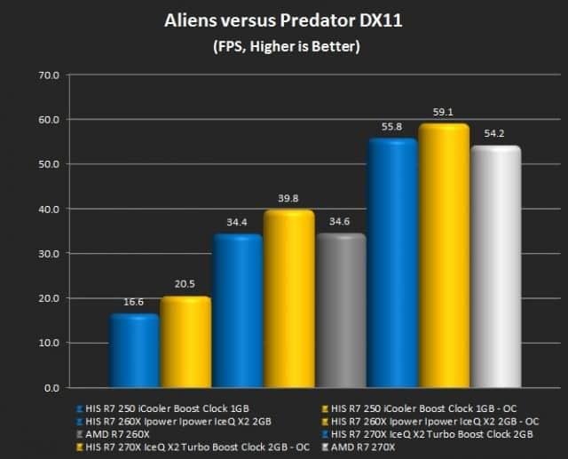 Aliens versus Predator (DX11)