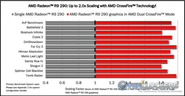 AMD R9 290 Crossfire Testing