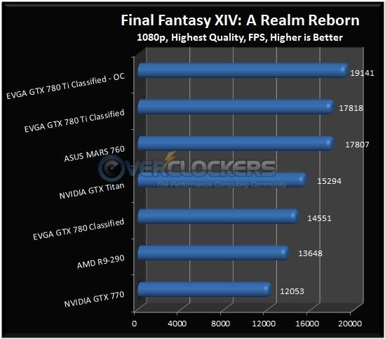 Final Fantasy XIV: A Realm Reborn Results
