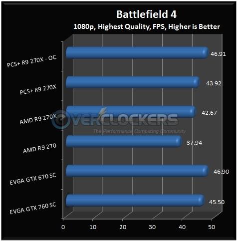 Battlefield 4 Results