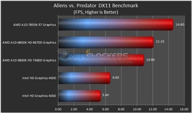 Alien vs Predator Results