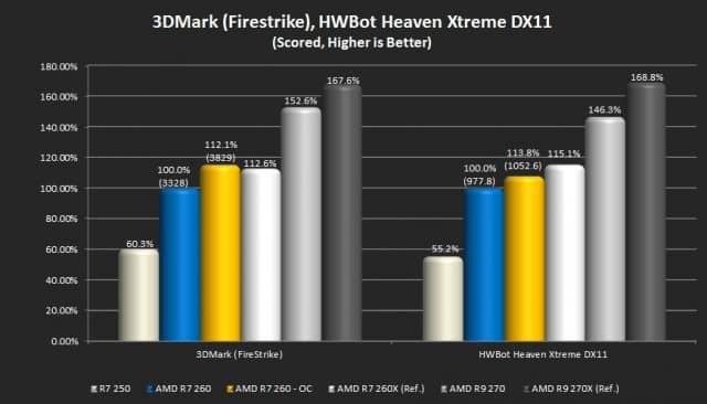 3DMark (Fire Strike) and Unigine Heaven (Hwbot)