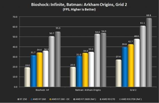 Bioshock: Infinite, Batman: Arkham Origins, and Grid 2