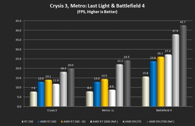 Crysis 3, Metro: Last Light, and Battlefield 4