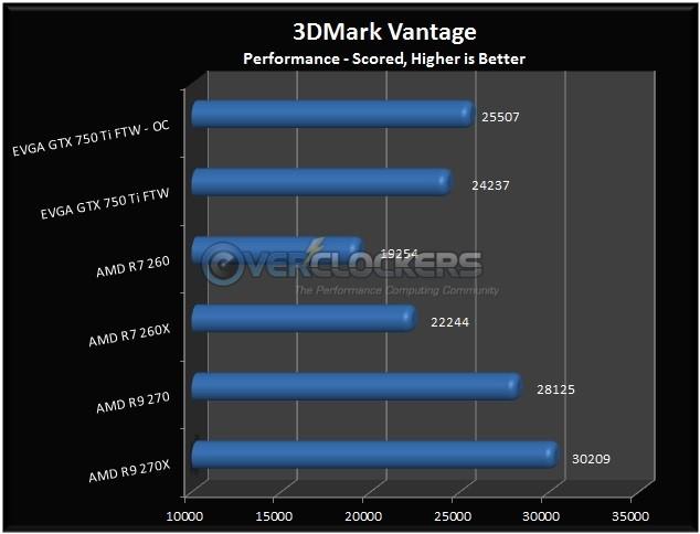 3DMark Vantage Results