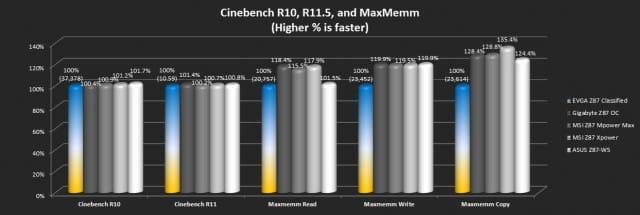 Cinebench R10, R11.5, and MaxMemm2