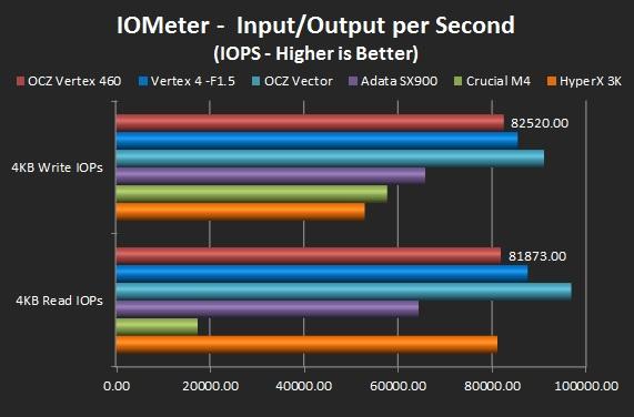 IO Meter - 4K R/W IOPS