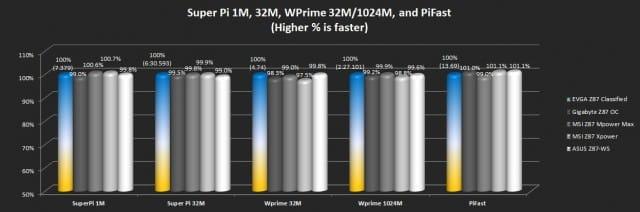 Super Pi 1M/32M, WPrime 32M/1204M, and Pifast