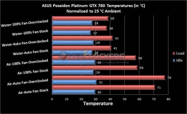 Temperature Testing