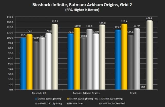 Bioshock: Infinite, Batman: Arkham Origin, Grid 2