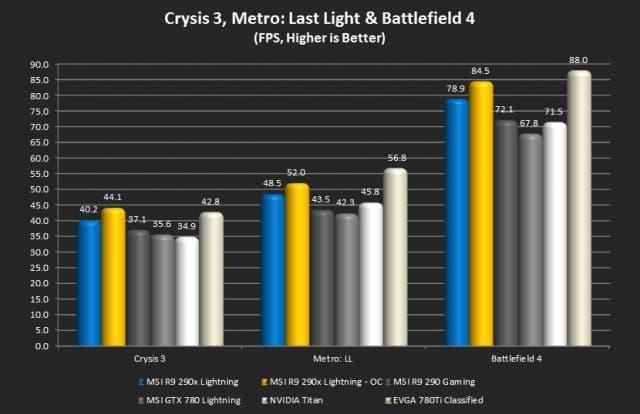 Crysis 3, Metro 2033: Last Light, and Battlefield 4