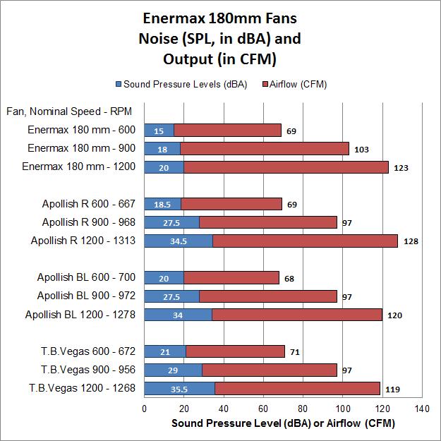 Enermax 180's - dBA+CFM