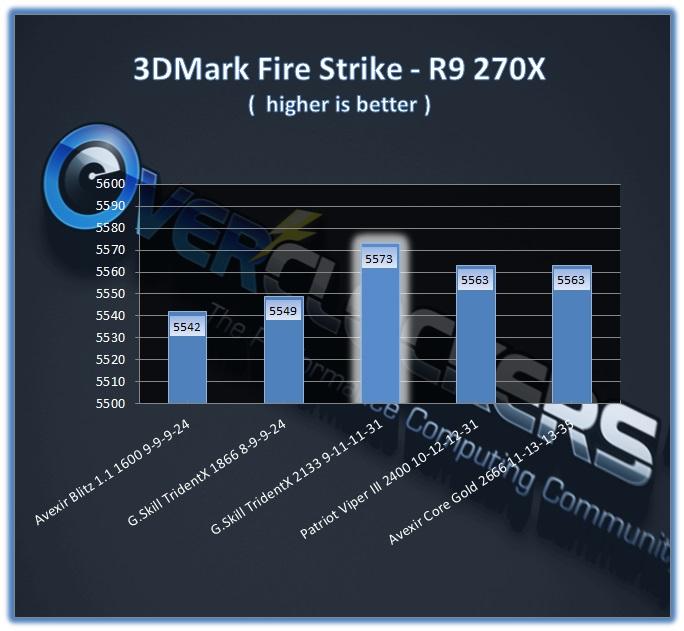TridentX 16GB 2133 CL9 - 3DMark Fire Strike, R9 270X Performance