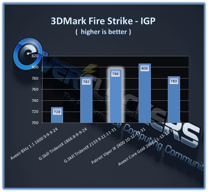 TridentX 16GB 2133 CL9 - 3DMark Fire Strike, HD4600 Performance
