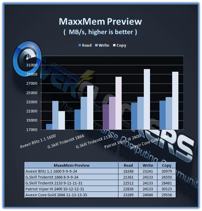 TridentX 16GB 2133 CL9 - MaxxMem Preview Performance