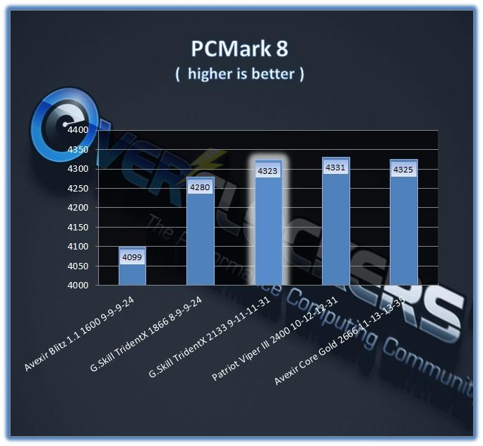 TridentX 16GB 2133 CL9 - PCMark 8 Performance