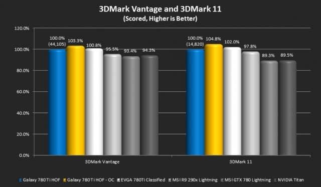 3DMark Vantage and 3DMark 11