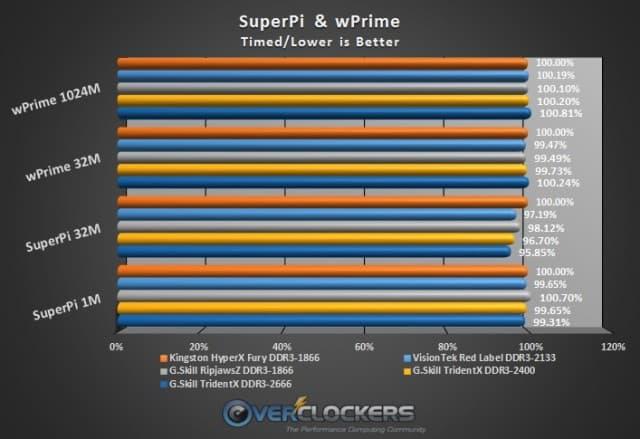 SuperPi & wPrime Results